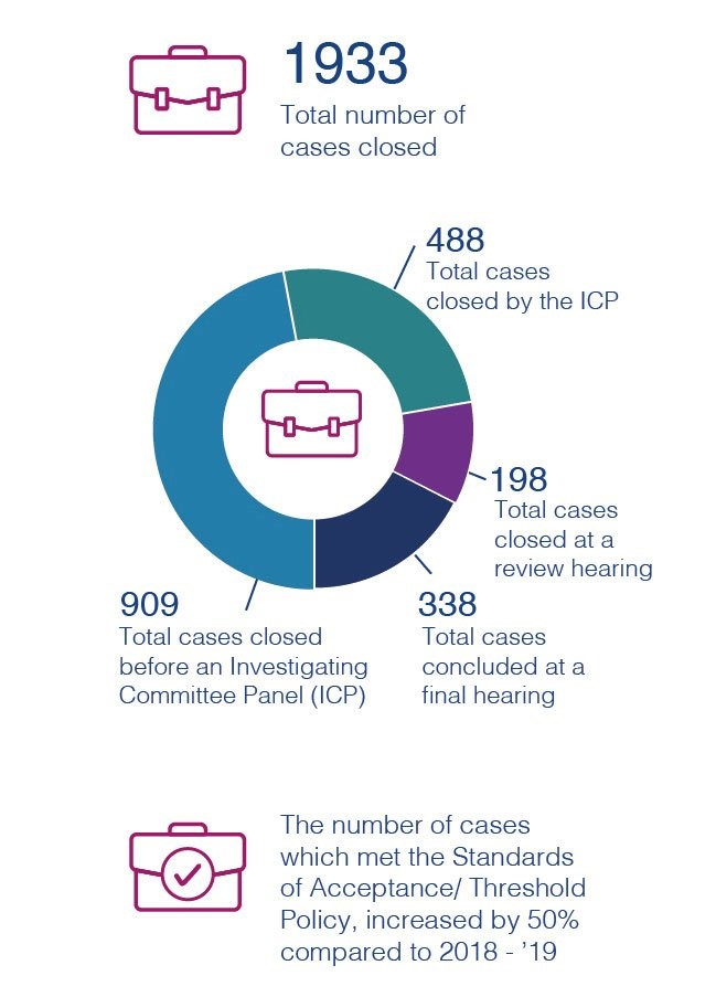 overview of the HPCP fitness to practise work from 1st of April 2019 through to the 31st of March 2020